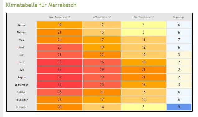 Klimatabelle für Marrakesch