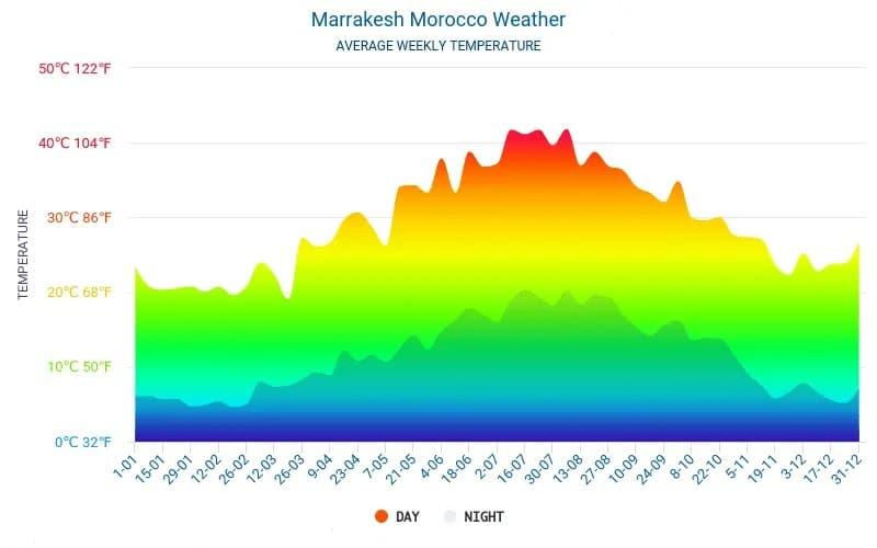 Marrakesch Wetter Tabelle 2020